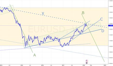 EURUSD: EUR/USD trends tentatively down