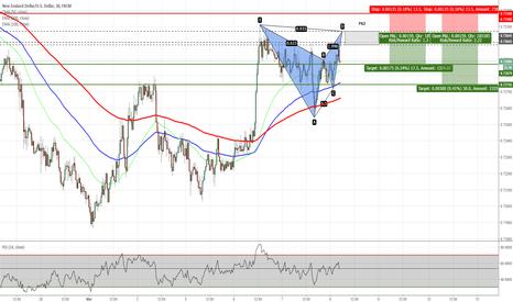 NZDUSD: NZDUSD - Potential Gartley Pattern on 30m Chart