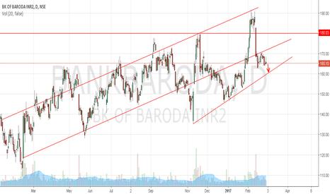 BANKBARODA: Bank of Baroda to retrace up to 161