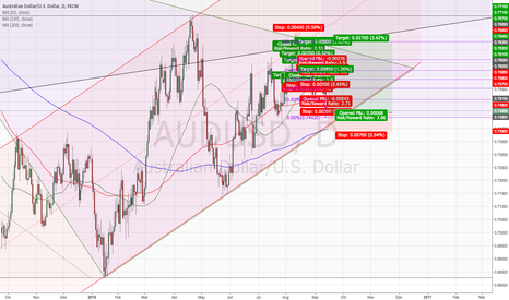 AUDUSD: AUDUSD in the channel