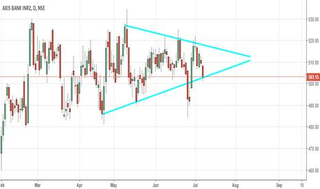 AXISBANK: AxisBank Symmetrical Triangle