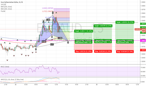EURAUD: Bullish Cypher pattern