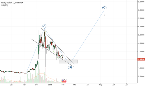 IOTUSD: IOTA Beginning a new cycle: Possible all time highs in May 2018.