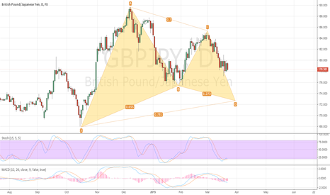 GBPJPY: Short for now...