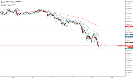 BTCUSD: High probability technical bounce