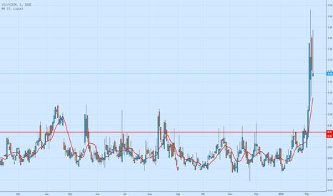 VIX/VIX3M: VIX/VIX3: Normal ist unter 0,92 !!!
