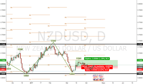 NZDUSD: NZD/USD seems to be long, have it in your watchlist
