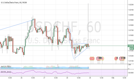 USDCHF: this is just comical. After my loss
