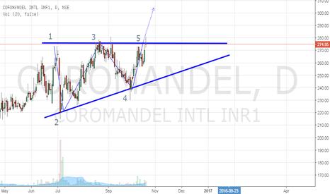 COROMANDEL: Coromandel Intl- Formation of Ascending Triangle- Potential Buy