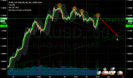 EURUSD: Expecting a short term short for EURUSD