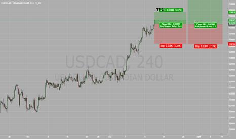 USDCAD: USD/CAD FED NEWS HIKE EVENT *VERY RISKY*