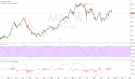 AAPL: AAPL - weekly showing intermediate weakeness. Long Term still up