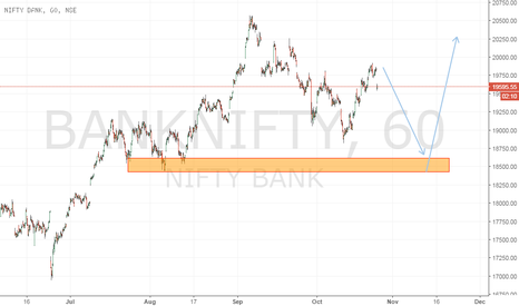 BANKNIFTY: possible idea