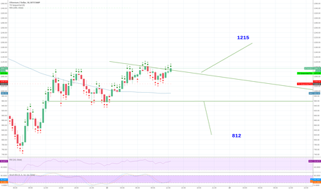ETHUSD: ETH  moving  to 1215