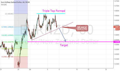 EURNZD: Eurnzd Short Confirmed With Triple Top