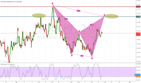AUDCHF: Opportunity to short