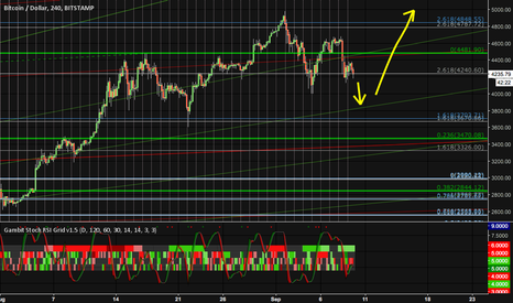 BTCUSD: Panic in the crypt0?