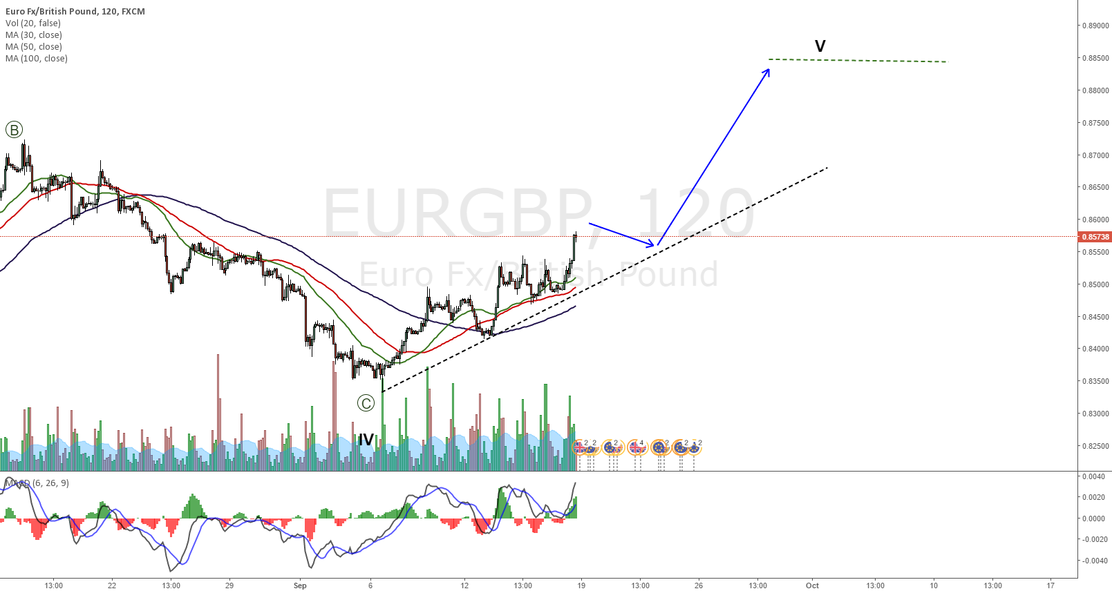 EURGBP no stopping