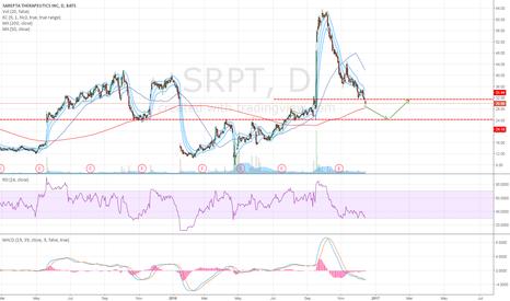 SRPT: Possible Long Opportunity