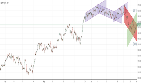 NIFTY: NIFTY RECENT CHANNEL