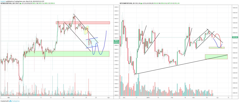 tradingview bitcoin bitmex