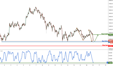 BTCUSD: Bitcoin profit target reached perfectly, prepare for a bounce