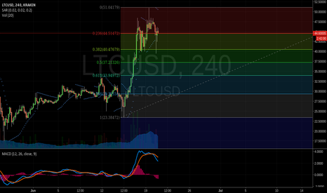 LTCUSD: LTC look short for now