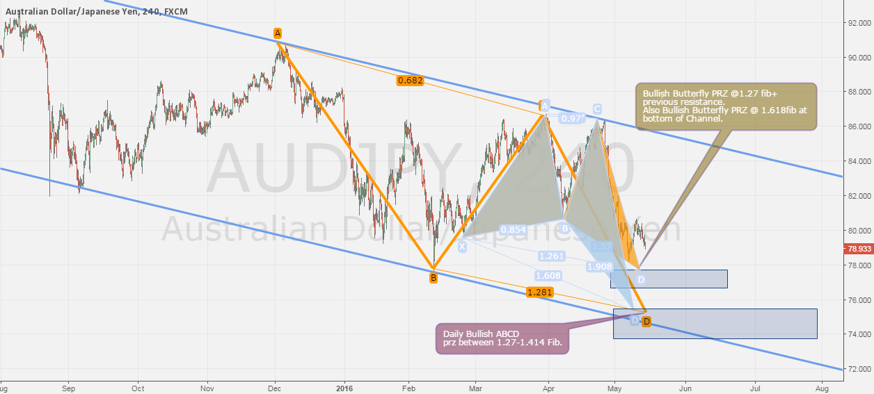 AUDJPY - Daily, 4h