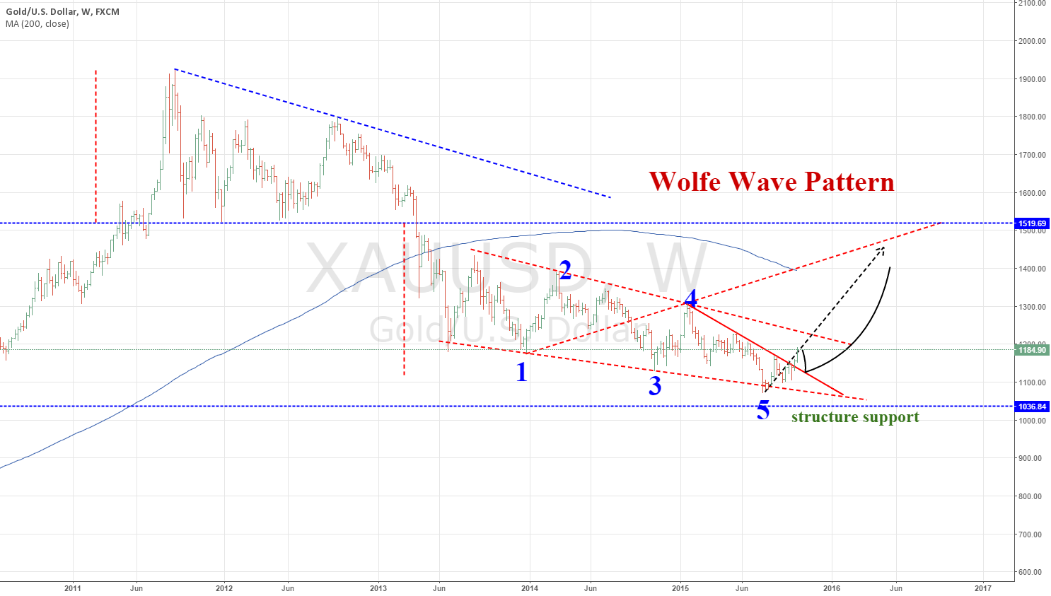 XAUUSD,Monthly, Wolfe Wave Pattern