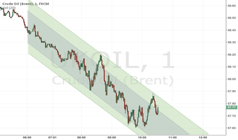 UKOIL: Brent collapsing