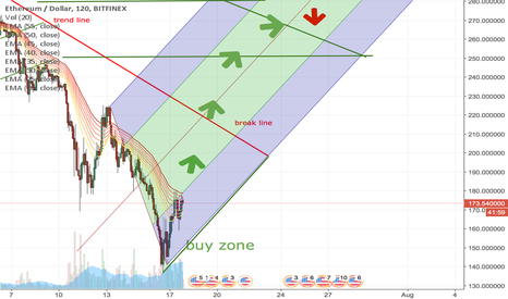 ETHUSD: ETH long up to 250 USD