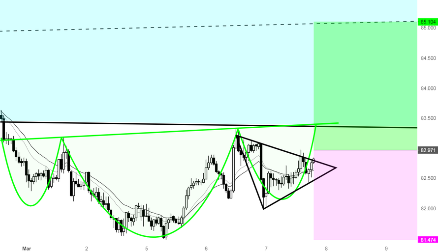 A great opportunity to go Long AUDJPY