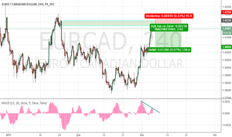 EURCAD: ERUCAD Supply zone