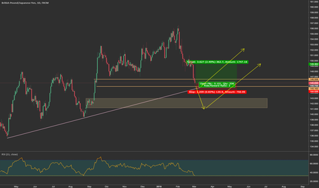 GBPJPY: potential demand found
