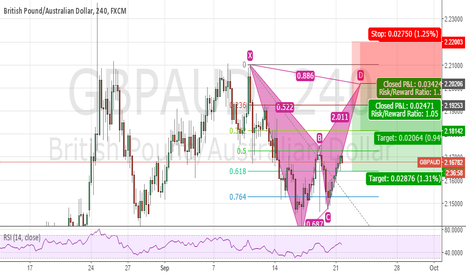 GBPAUD: Bearish Bat Pattern on GBPAUD