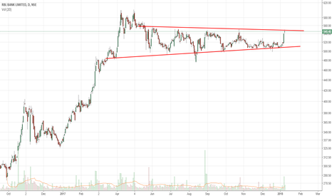 RBLBANK: RBL Bank - Channel Breakout