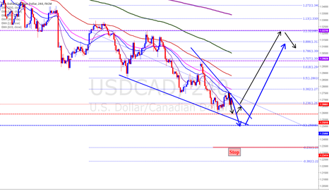USDCAD: Falling Wedge