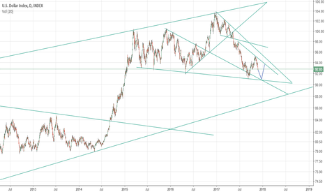 DXY: Dollar index DXY forecast: further downside and rebound