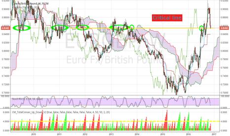 EURGBP: EURGBP at critical Point