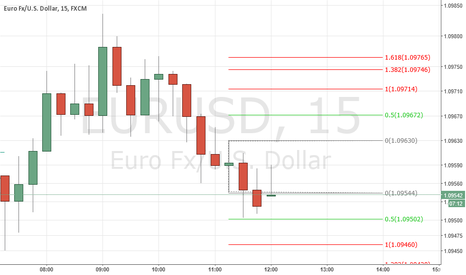 EURUSD: time to check in Higher Time frame