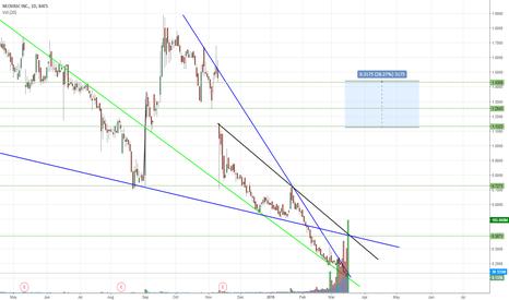 NVCN: Falling Wedge, oversold, Reversal soon?