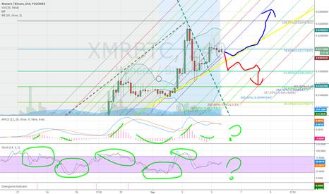 XMRBTC: Where xmr is going