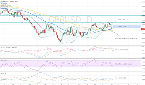 GBPUSD: Wait for Long Trades