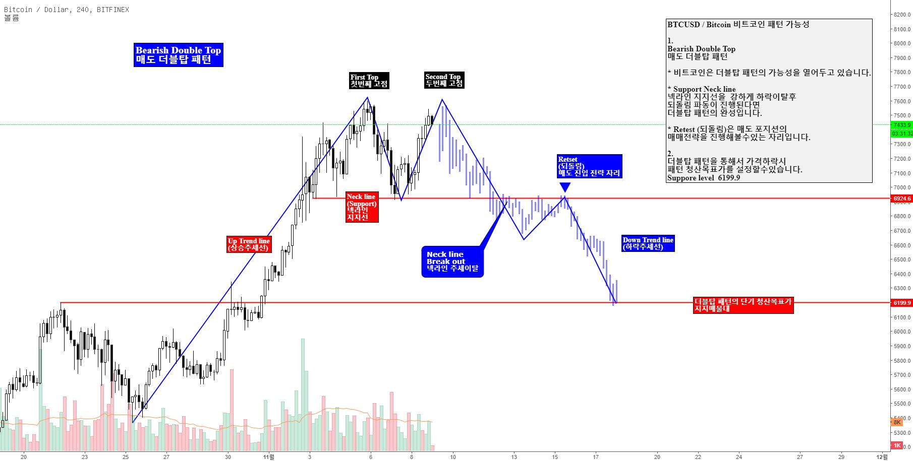 BTCUSD /Bitcoin 비트코인 더블탑 패턴 가능성 Bearish Double Top Pattern