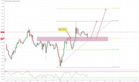 GBPUSD: 60 min Trend Continuation Trade