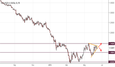 EURUSD: EUR/USD is consolidating on the D1 chart