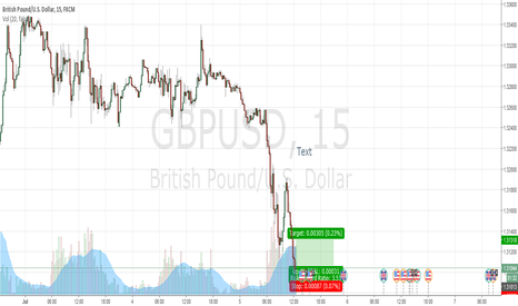 GBPUSD: Fast Long