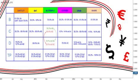 BUDZ: Advanced Patterns Ratios