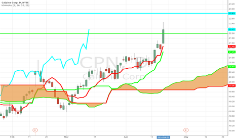 CPN: Trader Buys Calls as CPN Rips Higher