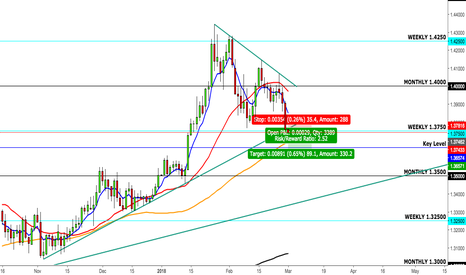 GBPUSD: GBP/USD Cable Short- Brexit Causes Sterling Tumble or does USD?